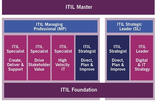 Itil certification path